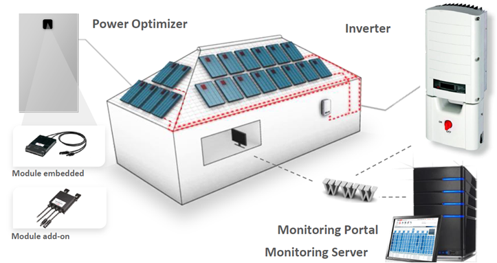 solaredge-grid-tie-solar-inverter-system