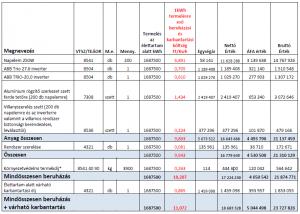 Hagyományos  évi 56 125 kWh kapacitás fajlagos költsége