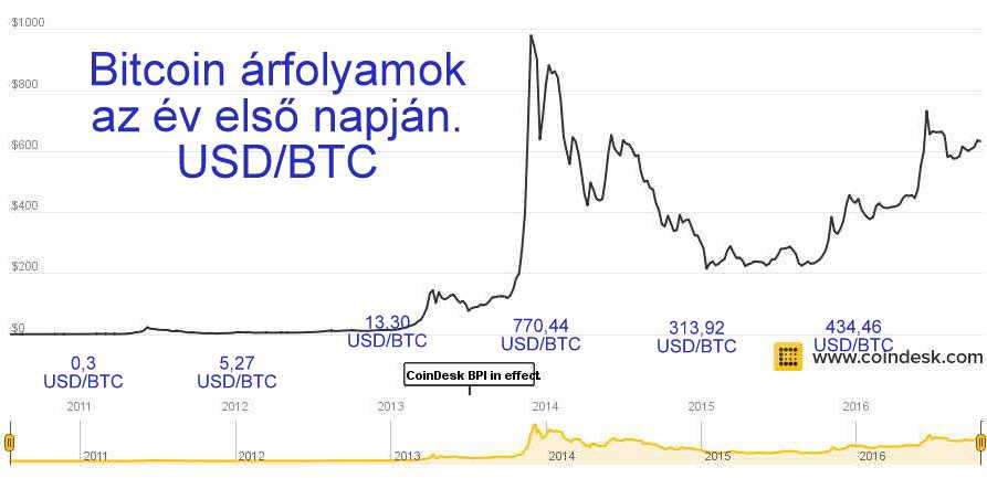 bitcoin-grafikon