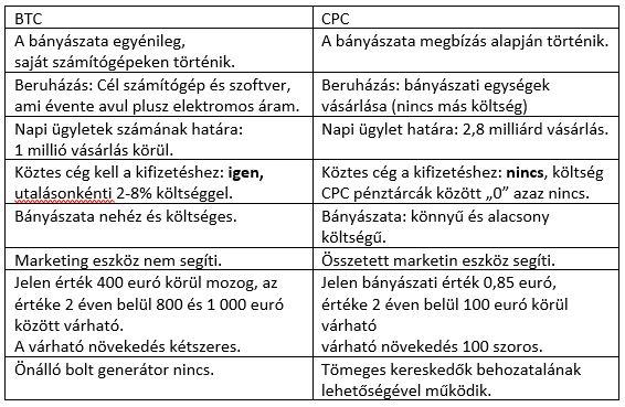 BTC-CPC összehasonlítás
